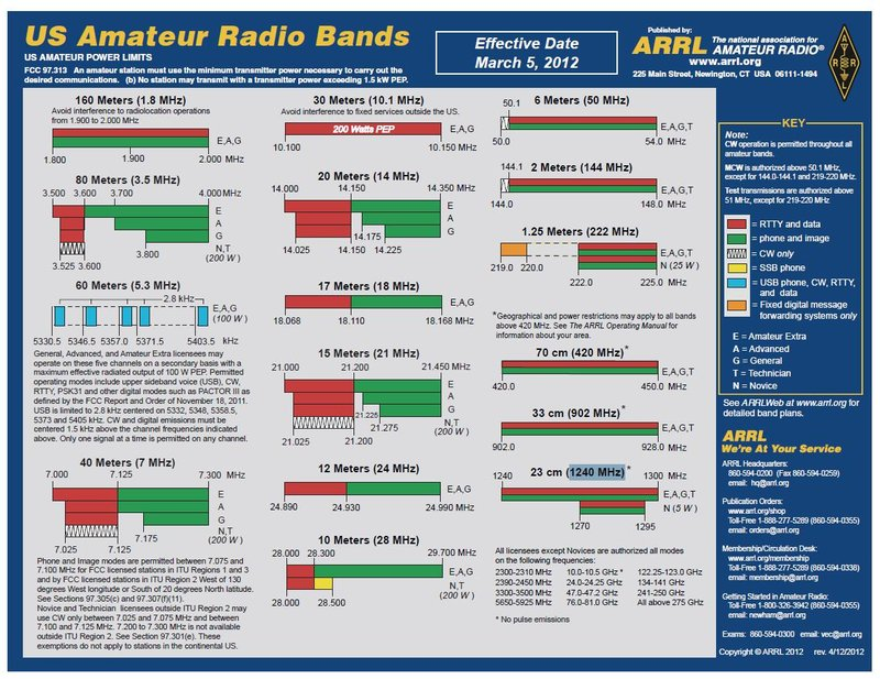Amateur Radio Ssb Frequency Bands